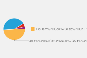 2010 General Election result in Taunton Deane